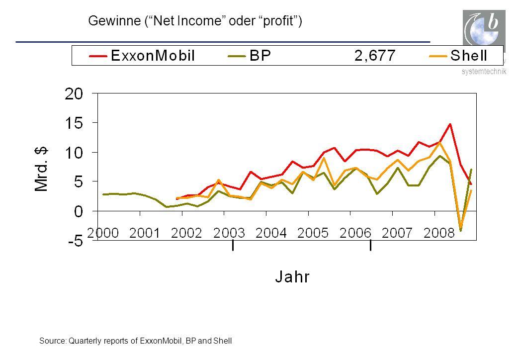 Gewinne ( Net Income oder profit )