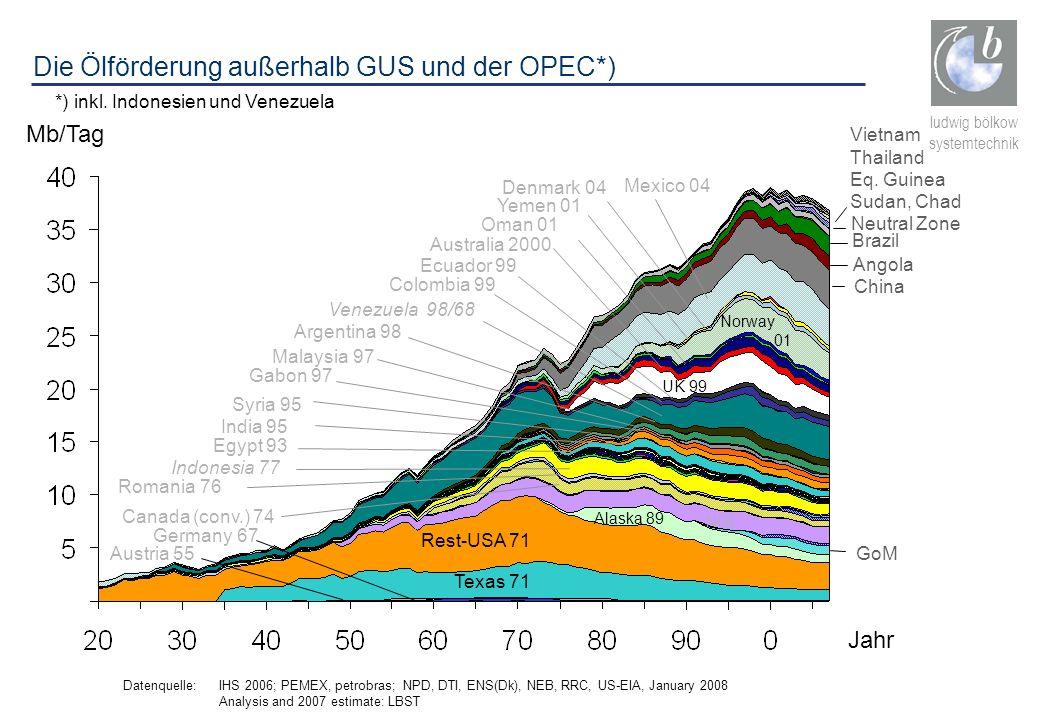 Die Ölförderung außerhalb GUS und der OPEC*)