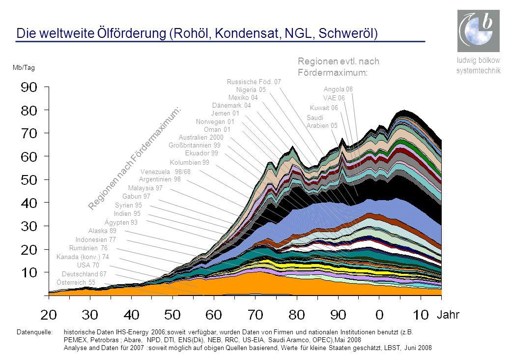 Die weltweite Ölförderung (Rohöl, Kondensat, NGL, Schweröl)