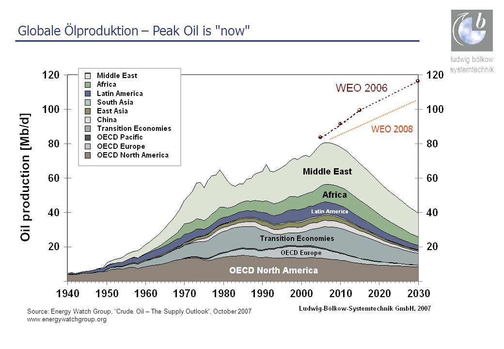 Globale Ölproduktion – Peak Oil is now