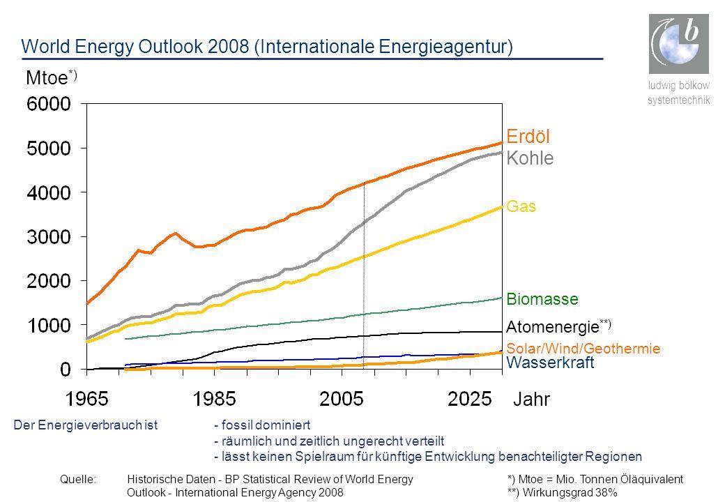 World Energy Outlook 2008 (Internationale Energieagentur)