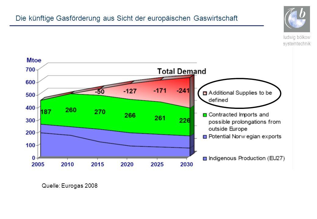 Die künftige Gasförderung aus Sicht der europäischen Gaswirtschaft