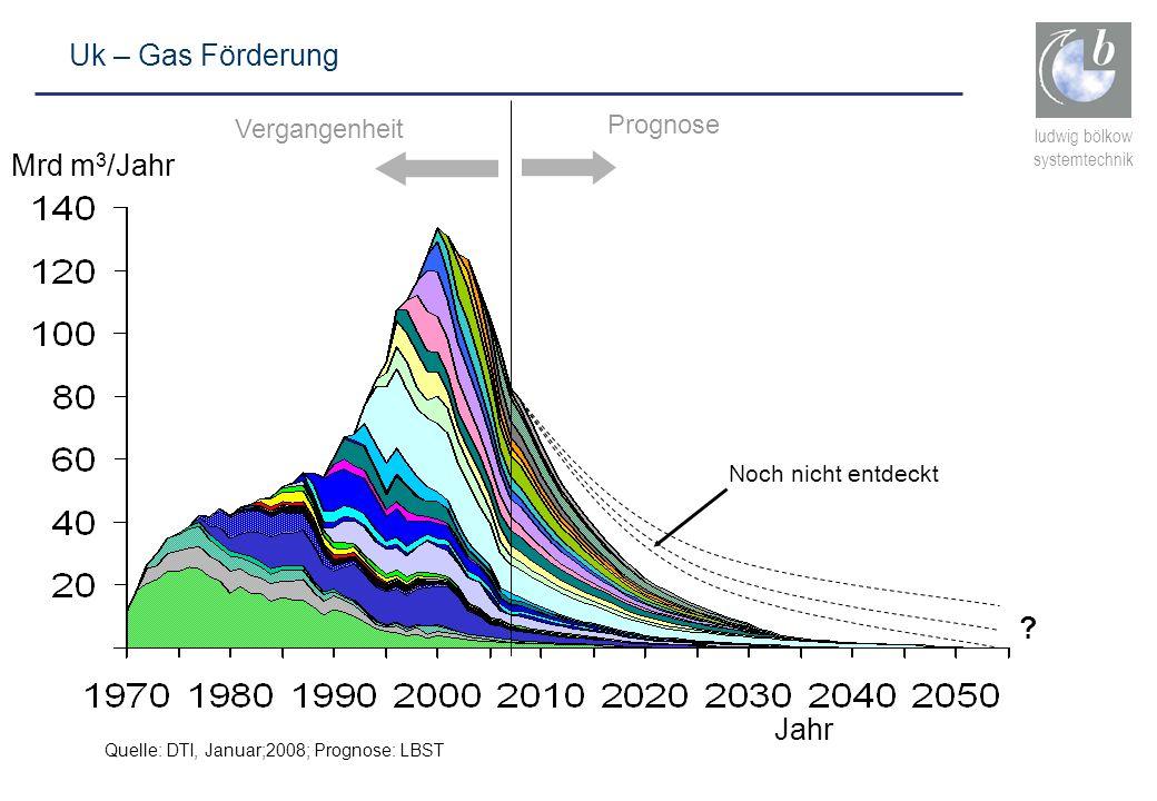 Uk – Gas Förderung Mrd m3/Jahr Jahr Prognose Vergangenheit