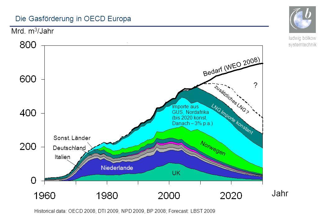 Jahr Die Gasförderung in OECD Europa Mrd. m3/Jahr Bedarf (WEO 2008)