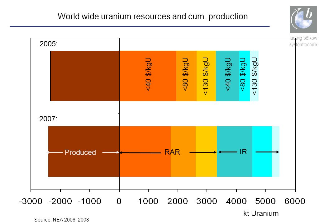 World wide uranium resources and cum. production