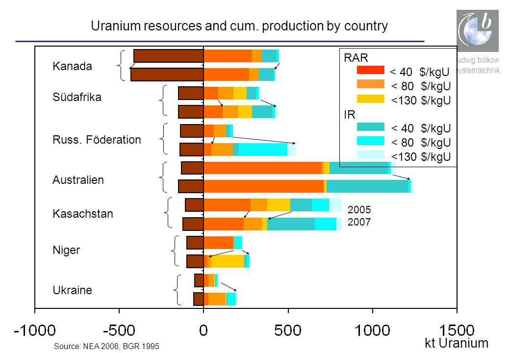 Uranium resources and cum. production by country
