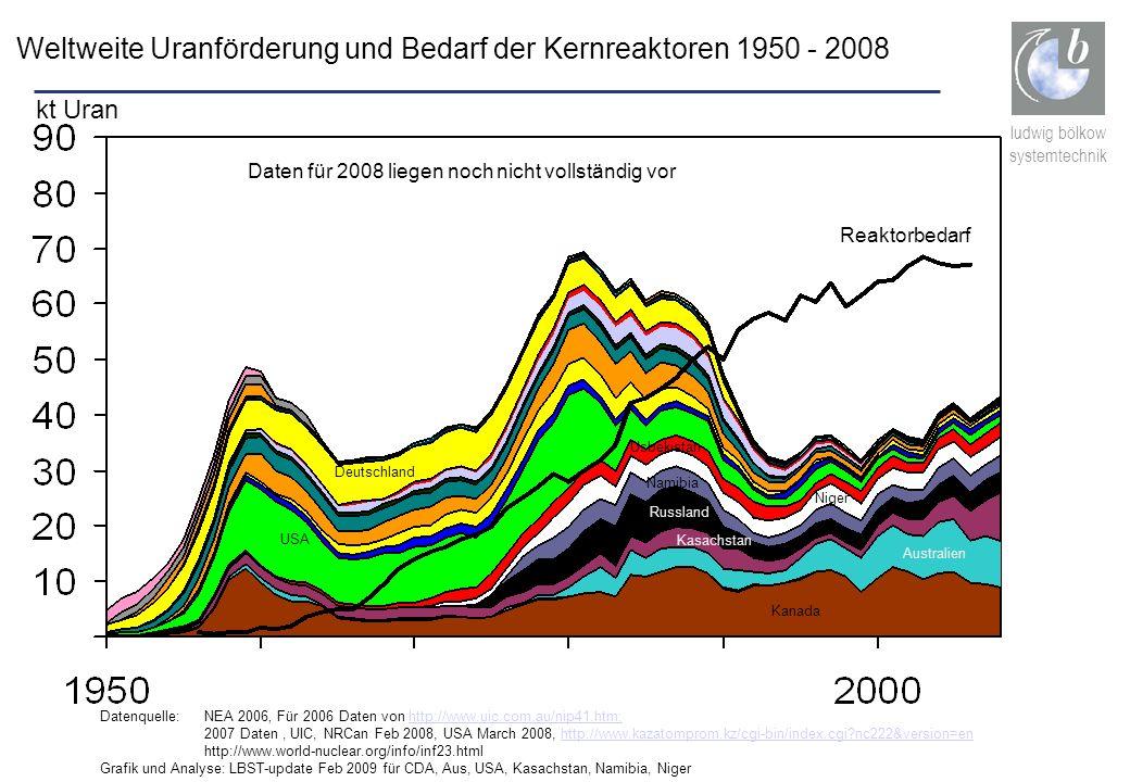 Weltweite Uranförderung und Bedarf der Kernreaktoren 1950 - 2008