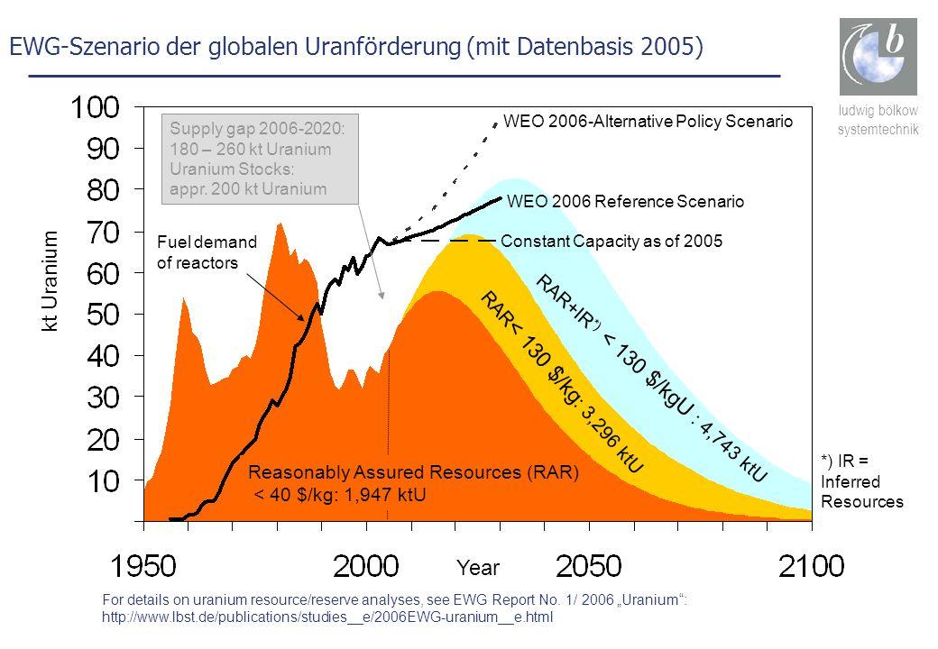 EWG-Szenario der globalen Uranförderung (mit Datenbasis 2005)
