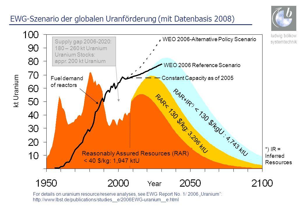 EWG-Szenario der globalen Uranförderung (mit Datenbasis 2008)