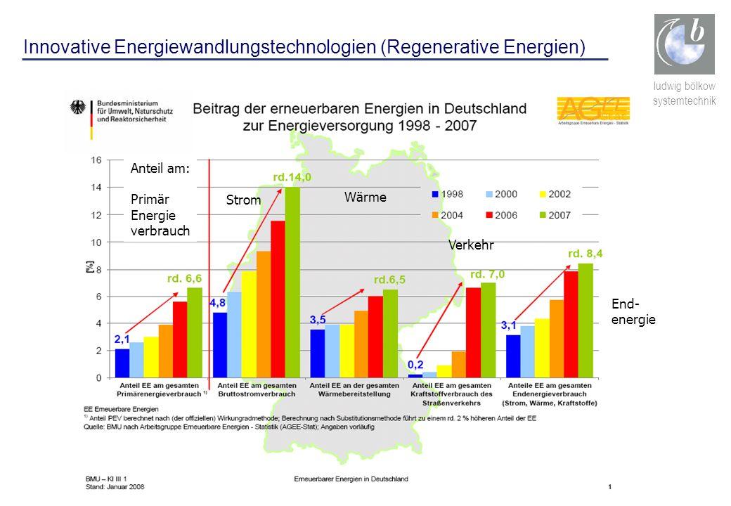 Innovative Energiewandlungstechnologien (Regenerative Energien)