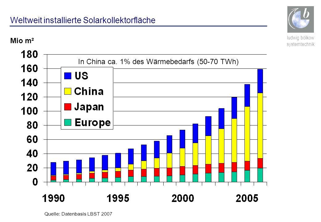 Weltweit installierte Solarkollektorfläche