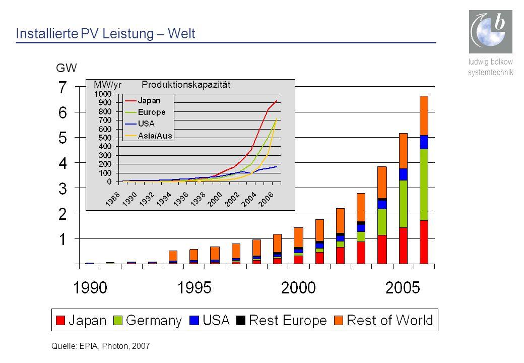 Installierte PV Leistung – Welt