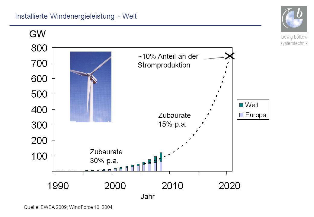 GW Installierte Windenergieleistung - Welt ~10% Anteil an der