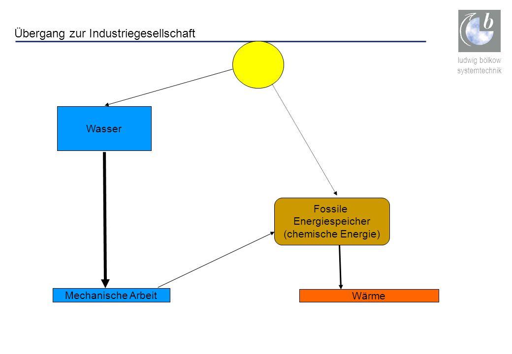 Übergang zur Industriegesellschaft