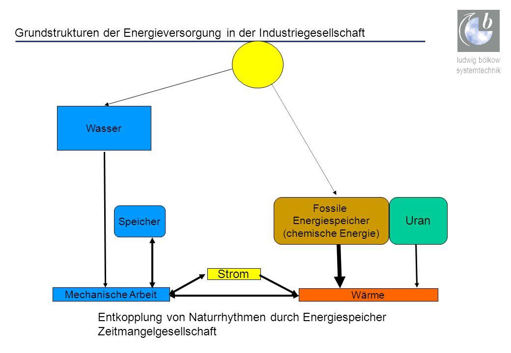 Grundstrukturen der Energieversorgung in der Industriegesellschaft