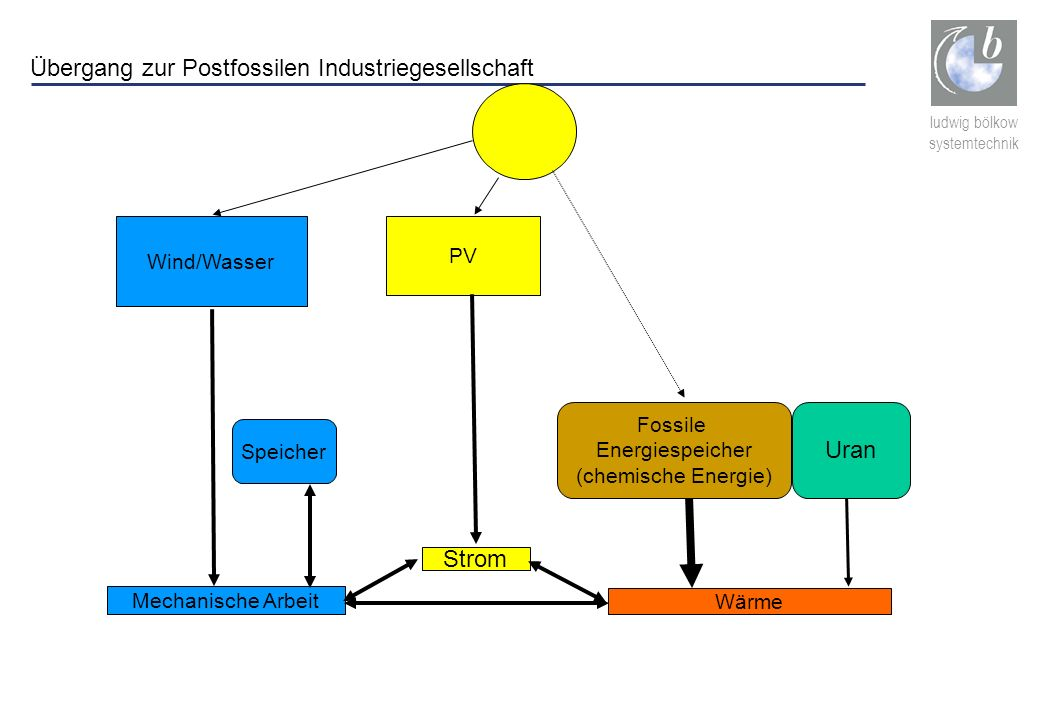 Übergang zur Postfossilen Industriegesellschaft