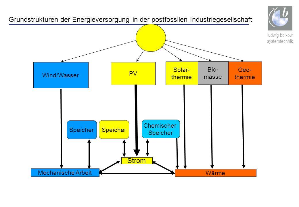 Grundstrukturen der Energieversorgung in der postfossilen Industriegesellschaft