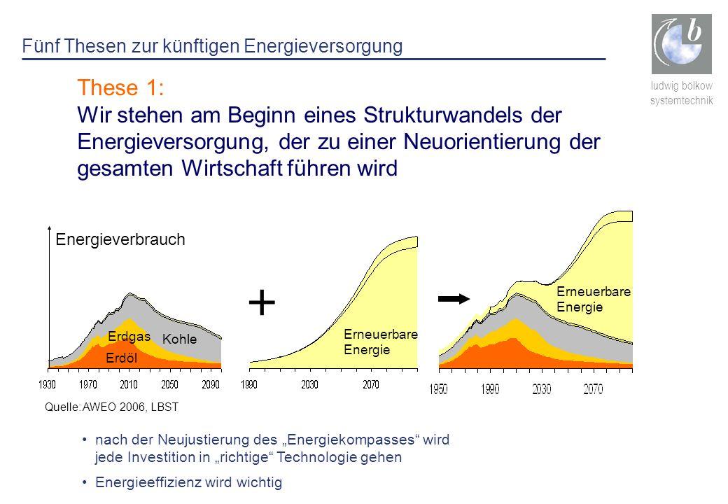 Fünf Thesen zur künftigen Energieversorgung