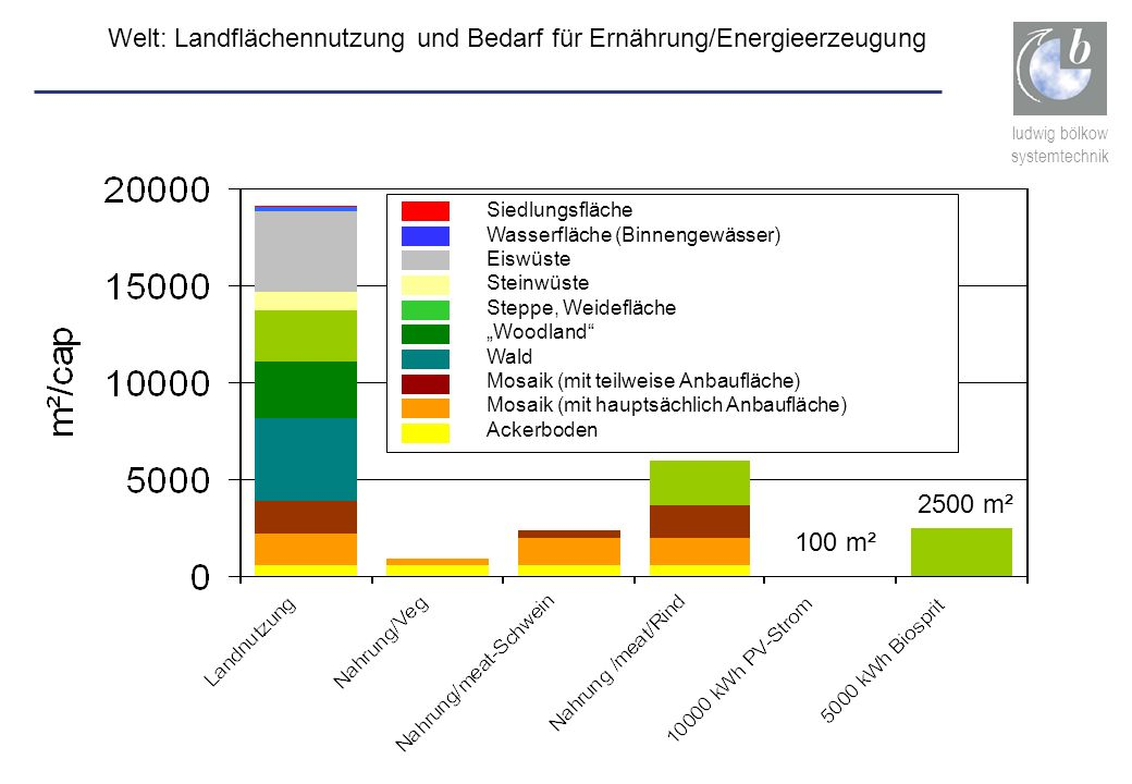 Welt: Landflächennutzung und Bedarf für Ernährung/Energieerzeugung