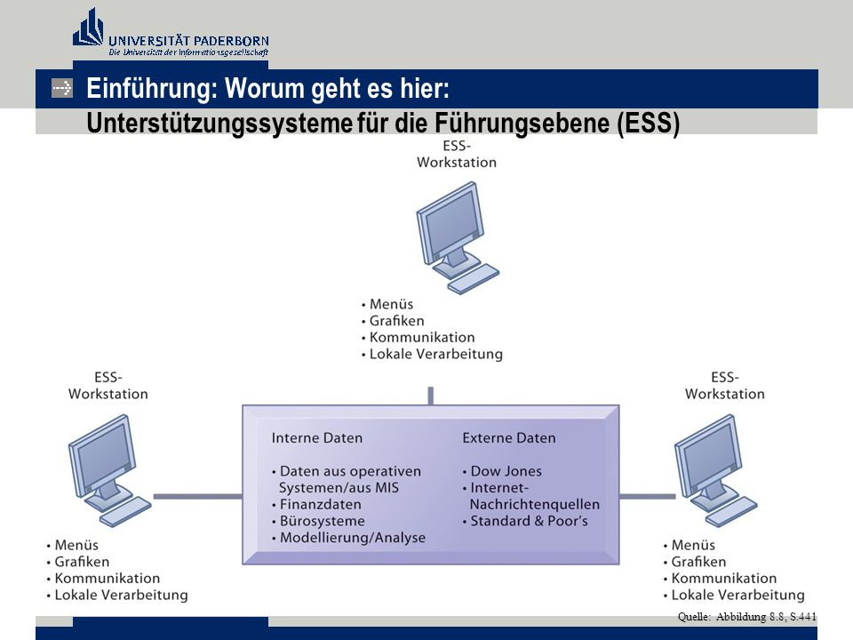 Einführung: Worum geht es hier: Unterstützungssysteme für die Führungsebene (ESS)