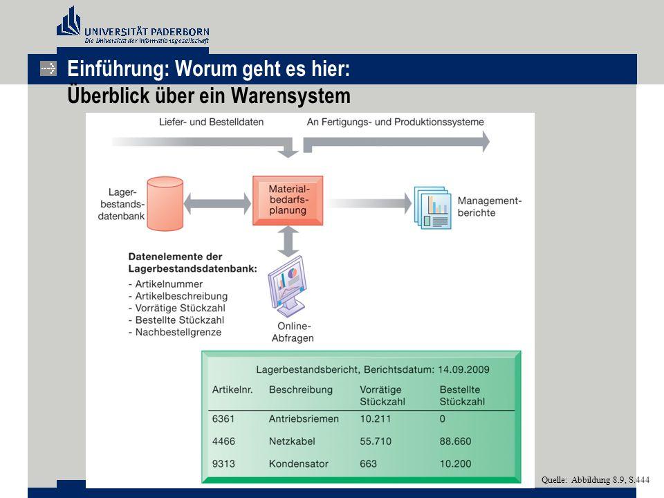 Einführung: Worum geht es hier: Überblick über ein Warensystem