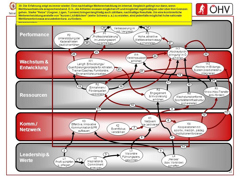 Performance Wachstum & Entwicklung Ressourcen Komm./ Netzwerk