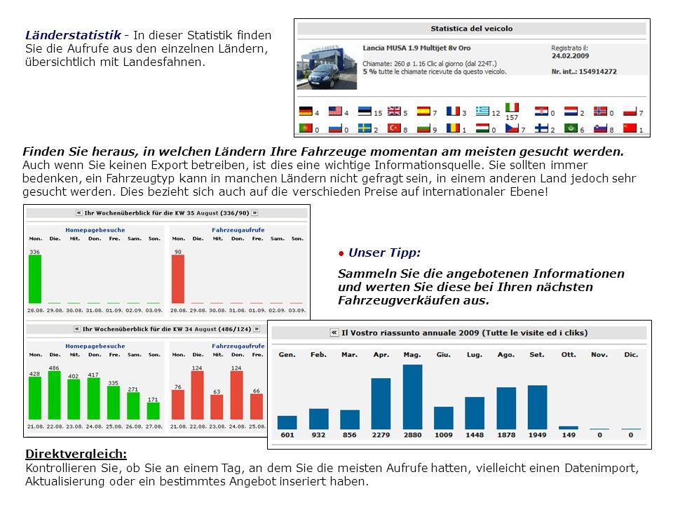 Länderstatistik - In dieser Statistik finden Sie die Aufrufe aus den einzelnen Ländern, übersichtlich mit Landesfahnen.