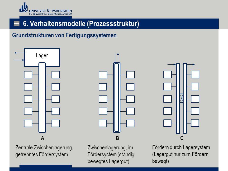 Grundstrukturen von Fertigungssystemen
