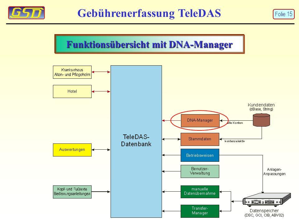 Funktionsübersicht mit DNA-Manager