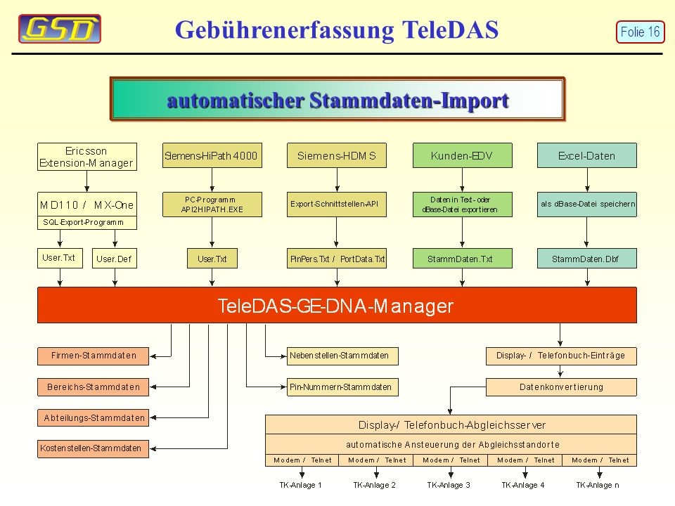 automatischer Stammdaten-Import