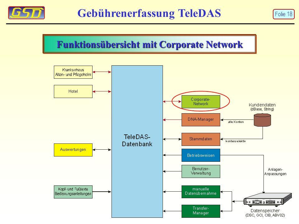 Funktionsübersicht mit Corporate Network