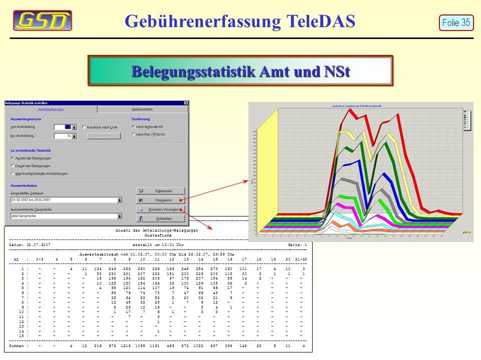 Belegungsstatistik Amt und NSt