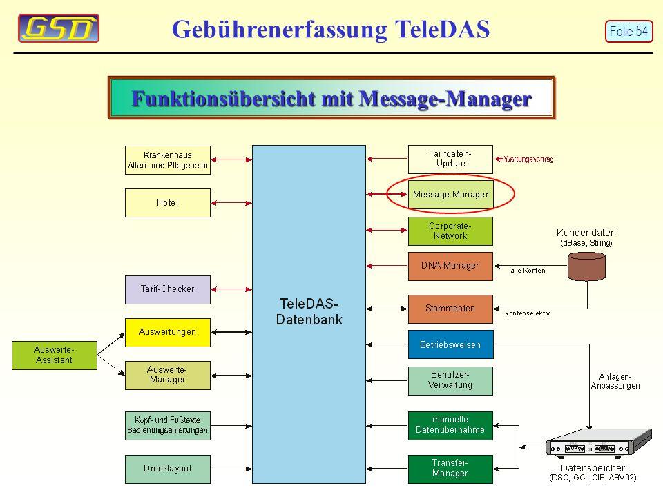 Funktionsübersicht mit Message-Manager