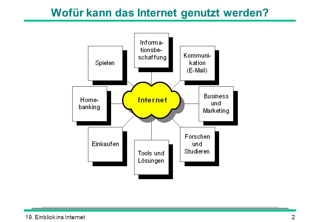 Wofür kann das Internet genutzt werden
