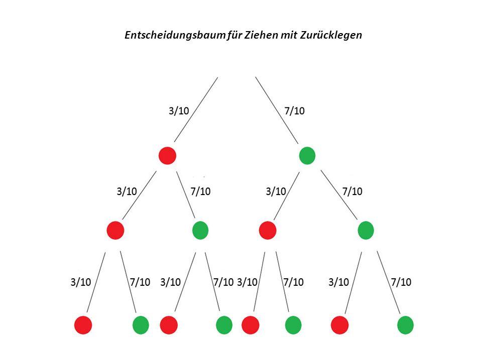 Entscheidungsbaum für Ziehen mit Zurücklegen