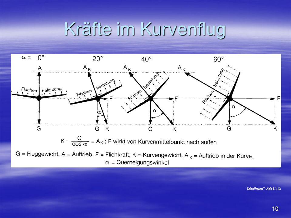 Kräfte im Kurvenflug Schiffmann7: Abb 4.1.42