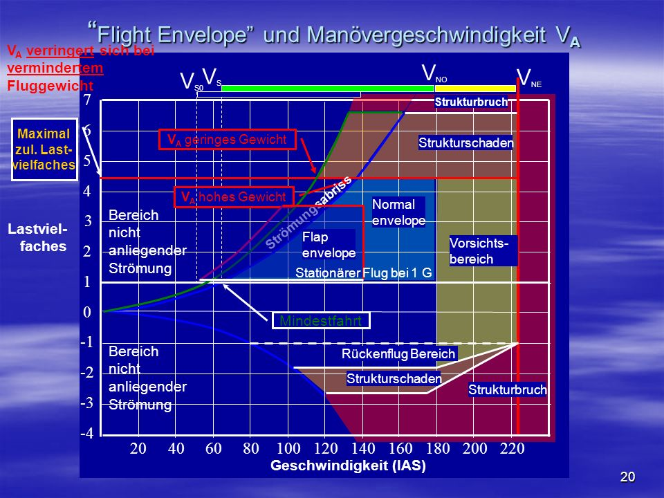 Flight Envelope und Manövergeschwindigkeit VA