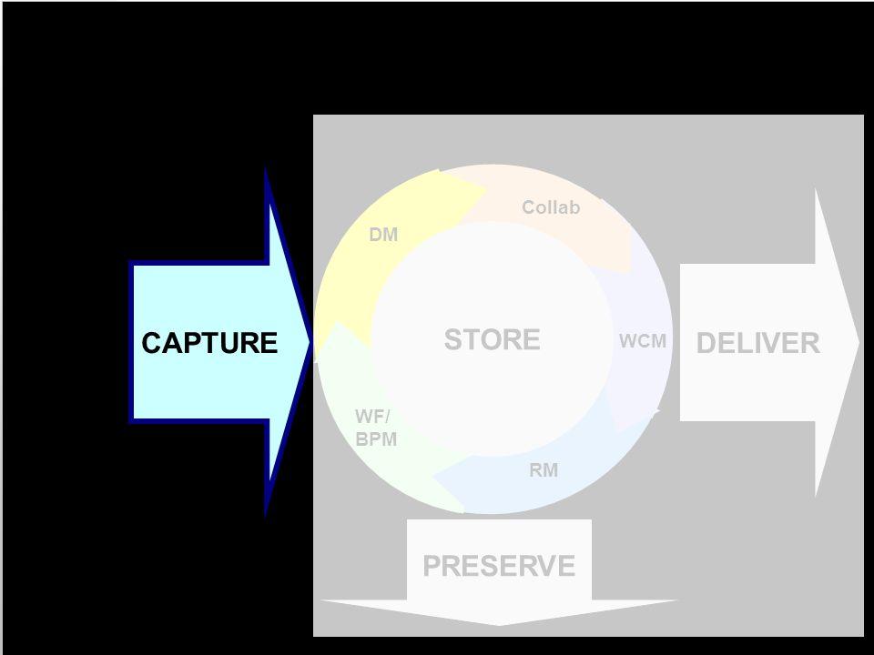 AIIM Modell für ECM Informationserfassung