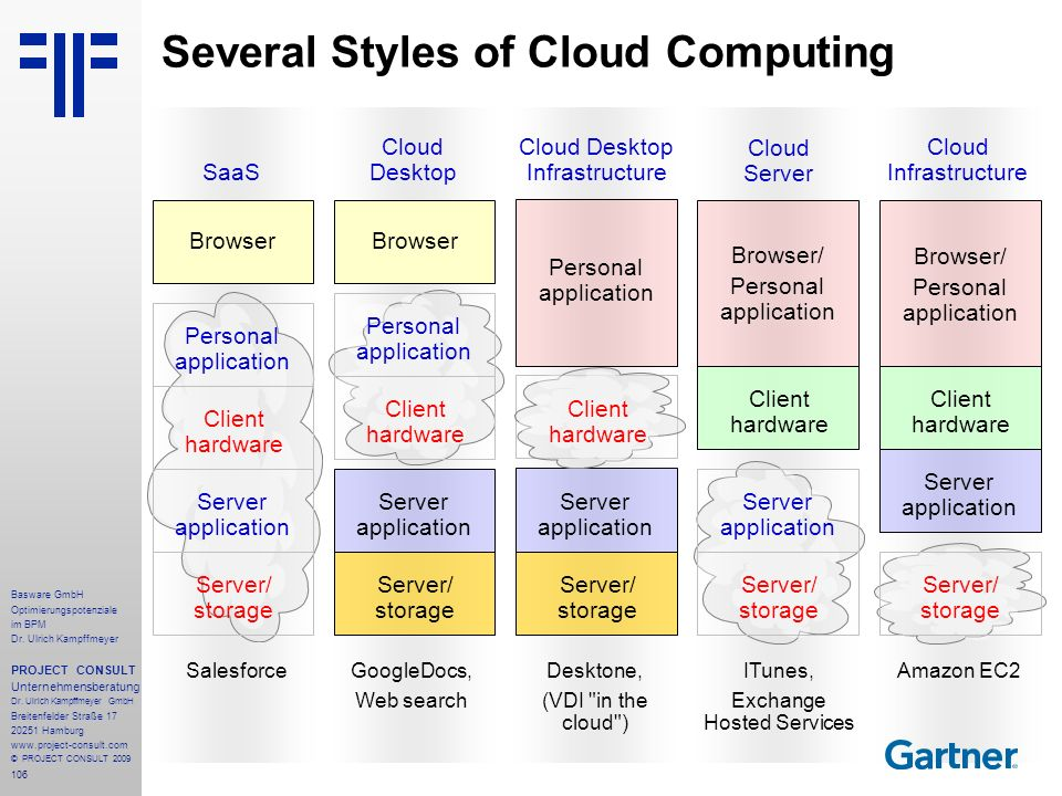 Several Styles of Cloud Computing