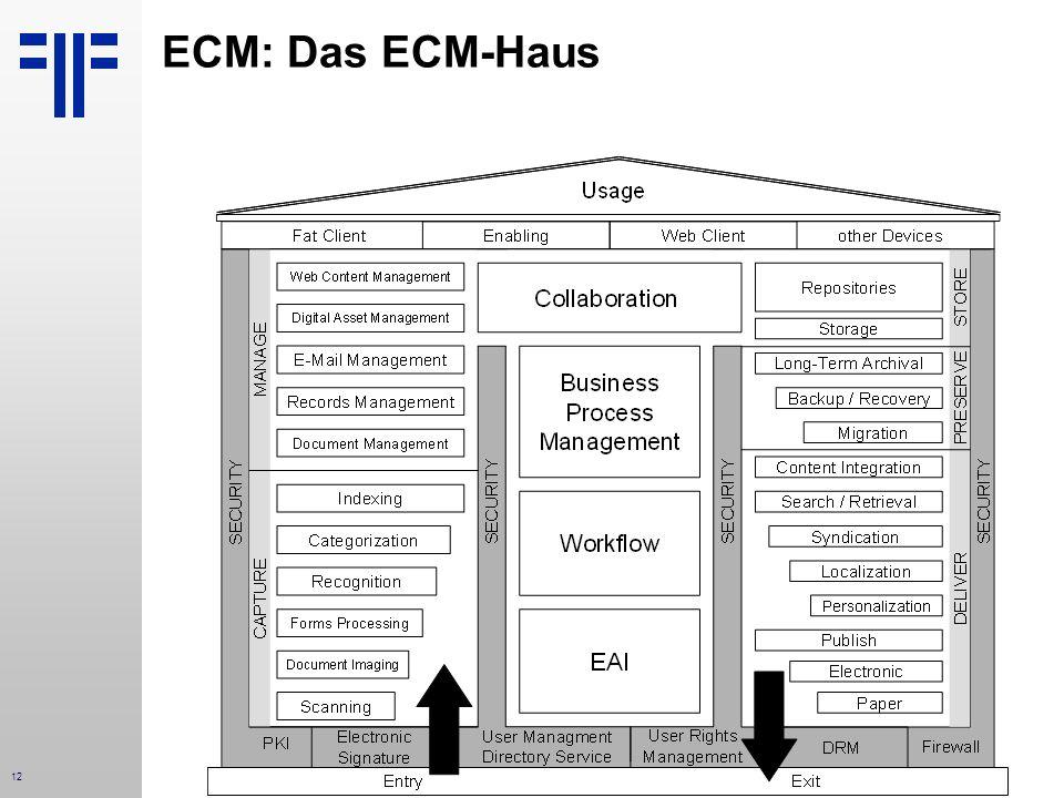 ECM: Das ECM-Haus