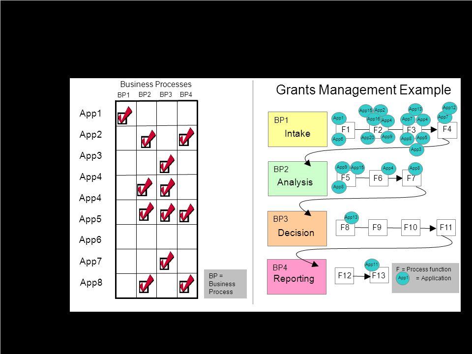 Grants Management Example
