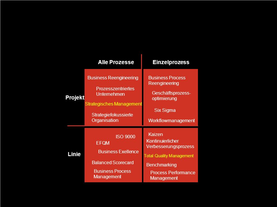 Systematisierung von Prozessvorgängen