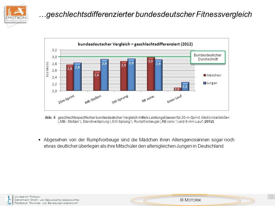 …geschlechtsdifferenzierter bundesdeutscher Fitnessvergleich