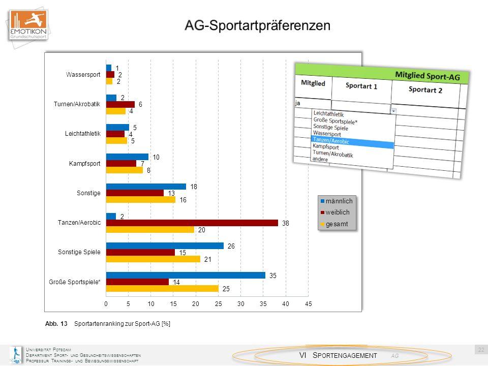 AG-Sportartpräferenzen