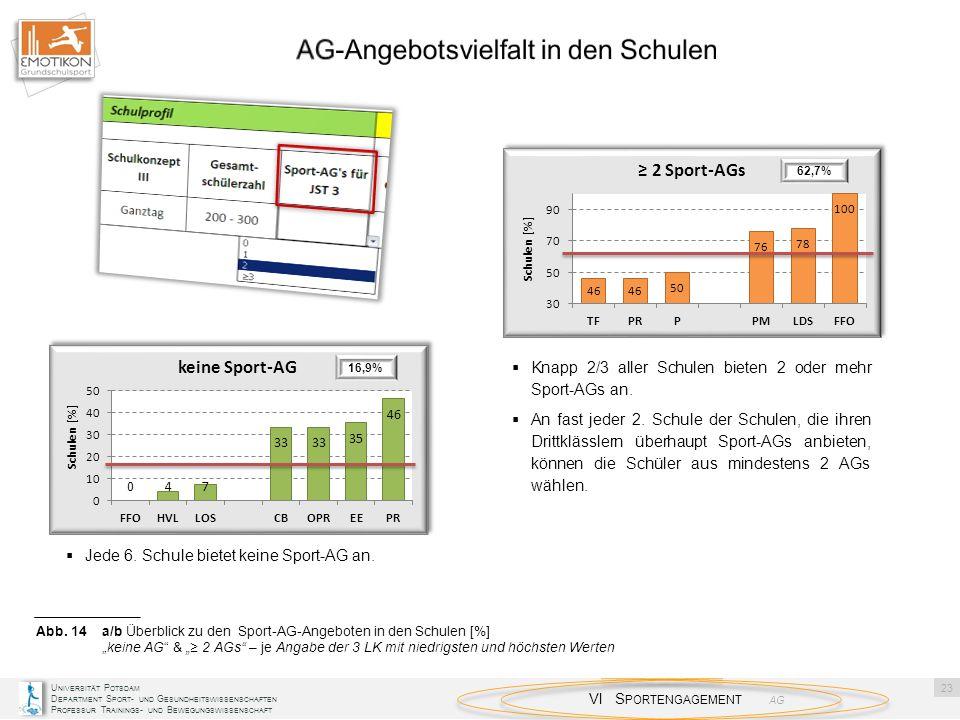 AG-Angebotsvielfalt in den Schulen