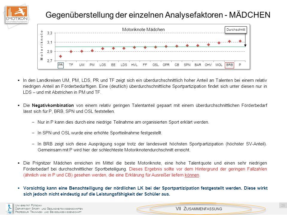 Gegenüberstellung der einzelnen Analysefaktoren - MÄDCHEN