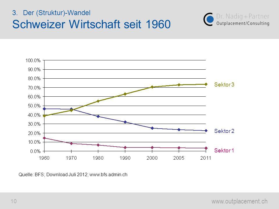 Schweizer Wirtschaft seit 1960