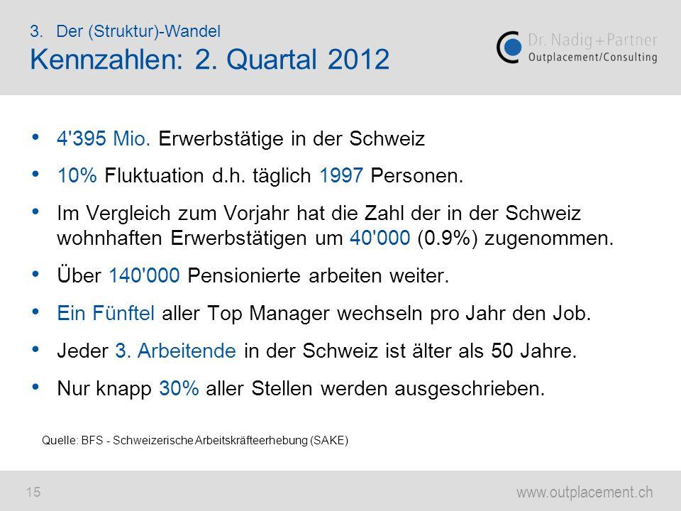 Kennzahlen: 2. Quartal 2012 4 395 Mio. Erwerbstätige in der Schweiz