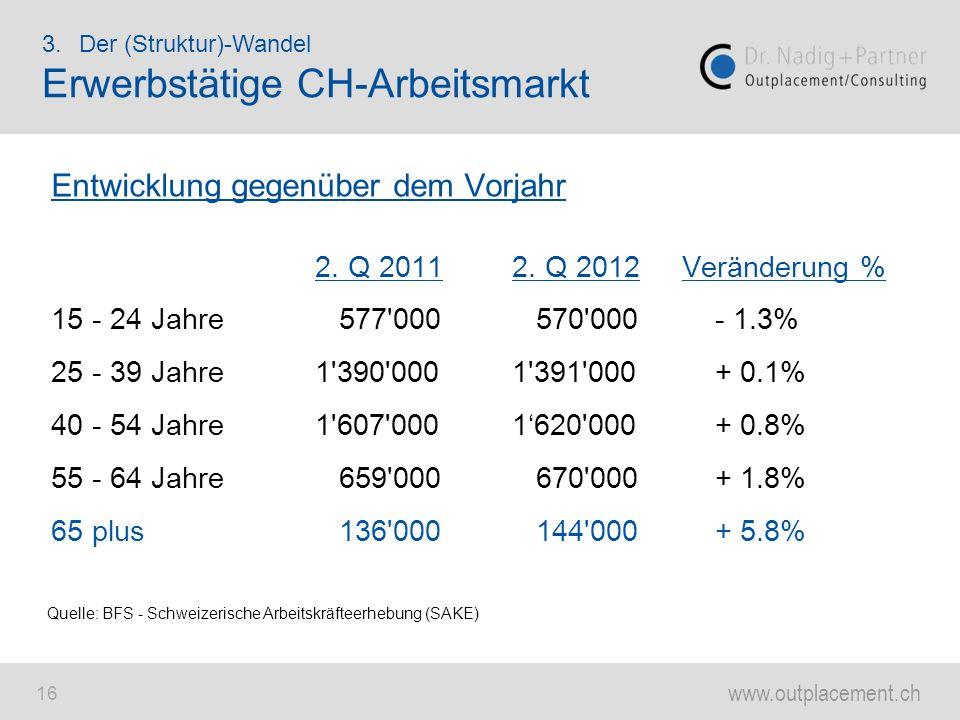 Erwerbstätige CH-Arbeitsmarkt