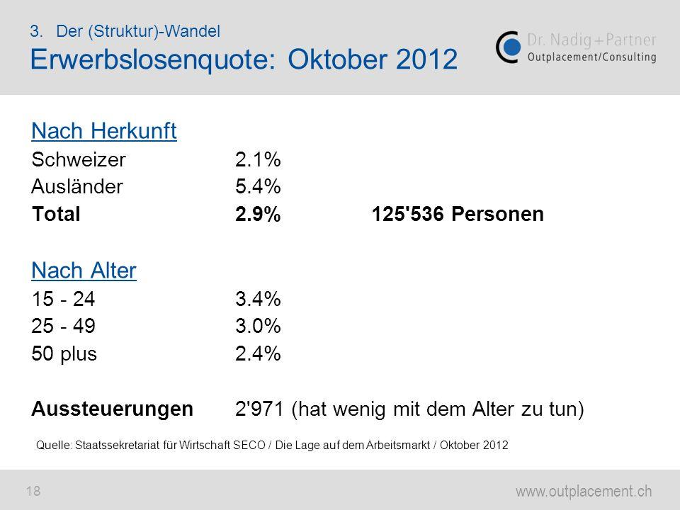 Erwerbslosenquote: Oktober 2012